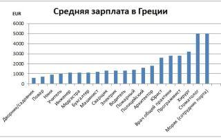 Работа и вакансии на крите для русских и украинцев в 2020 году: нюансы трудоустройства