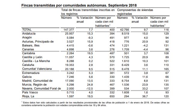 Покупка недвижимости в Испании в 2020 году. Цены на жилье, предложения по продаже.