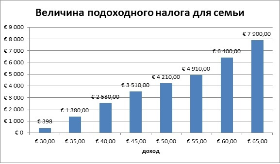 Система налогообложения во Франции в 2020 году: налог на доходы физических и юридических лиц, на прибыль и недвижимость