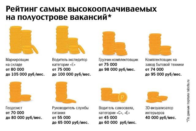 Особенности переезда в Крым на ПМЖ в 2020 году