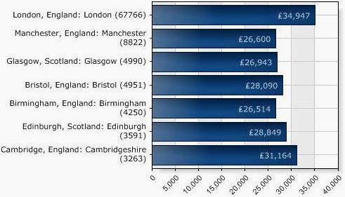 Работа и вакансии в Великобритании для русских в 2020 году: где и как искать работу в Лондоне, вакансии для русских