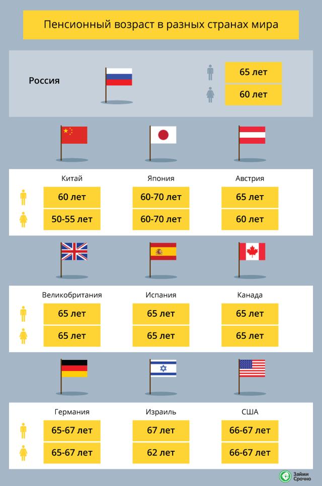 Уровень пенсий в Швейцарии в 2020 году: размер и возраст выхода, как живут швейцарские пенсионеры