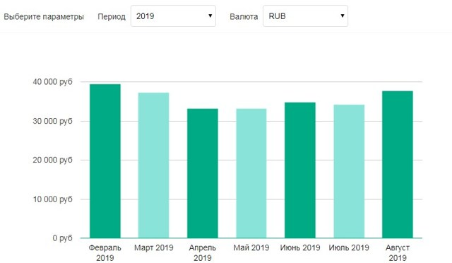 Сколько составляет средняя зарплата в Новосибирске в 2020 году