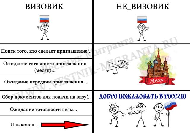 Приглашение для иностранца на въезд в Россию в 2020 году
