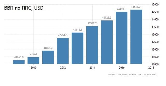 Заработная плата в Австралии в 2020 году: минимальный и средний оклад