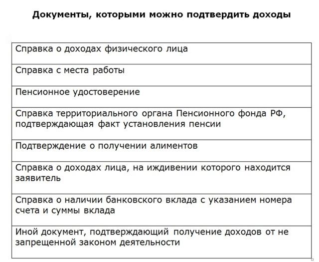 Вид на жительство в России для белорусов: регистрация в Москве для граждан Беларуси