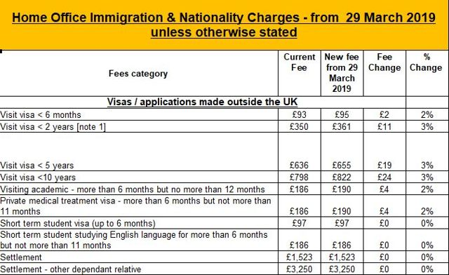Получение рабочей визы в Великобританию в 2020 году: как получить россиянам и украинцам