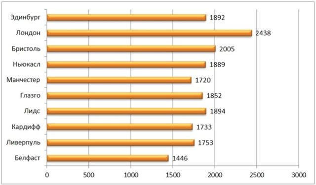 Средняя зарплата в Англии и Великобритании в 2020 году. Сколько зарабатывают представители популярных профессий.