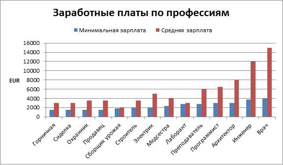 Работа врачом в Финляндии для русских в 2020 году: доступные вакансии и зарплаты