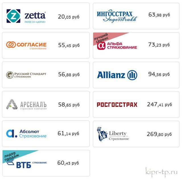 Медицинская страховка для поездки на Кипр в 2020 году: сроки стоимость оформления