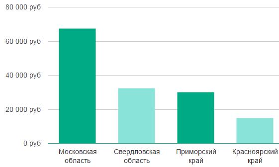 Зарплата работников РЖД в 2020 году: сколько зарабатывают начальники, машинисты и проводники