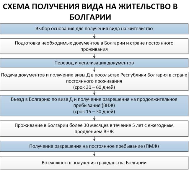 ВНЖ в Болгарии: порядок, основания и способы получения для россиян в 2020 году