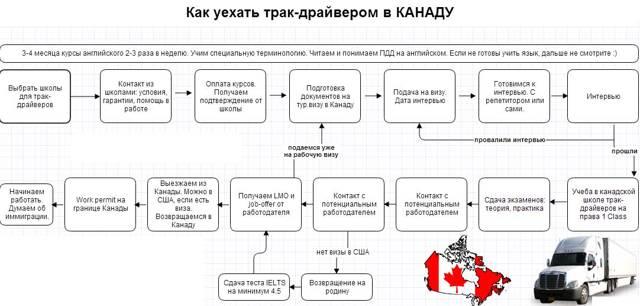 Работа и вакансии в Торонто в Канаде для русских и украинцев в 2020 году