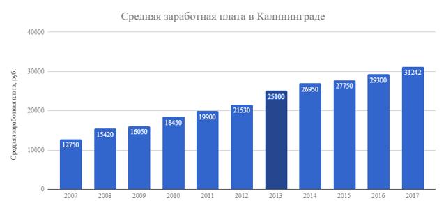 Сколько составляет средняя зарплата в Калининграде в 2020 году