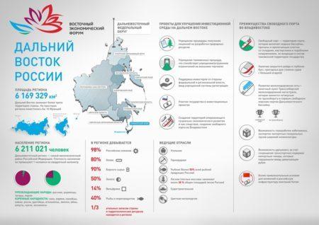 Особенности программы переселения на Дальний Восток для россиян в 2020 году