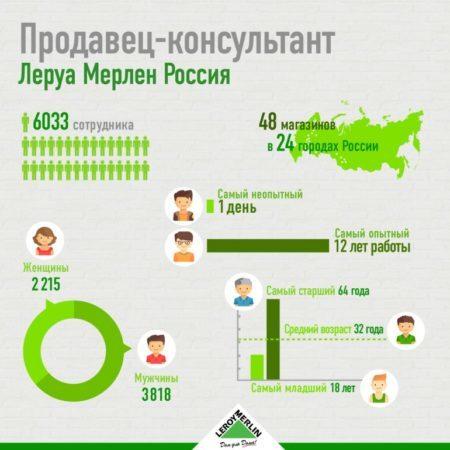 Зарплаты сотрудников в Леруа Мерлен в разных городах России в 2020 году: сколько зарабатывают руководители и продавцы