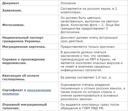 Как получить РВП в Крыму для граждан Украины в 2020 году