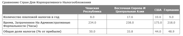 Налоговая система Чехии в 2020 году: как рассчитывается налог на прибыль для иностранцев