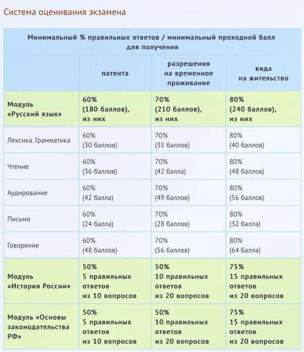 Экзамен на РВП: вопросы и ответы, получение сертификата о знании русского языка