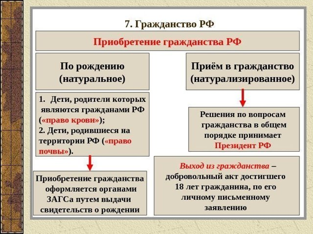 Какие документы нужны для получения гражданства РФ в 2020 году