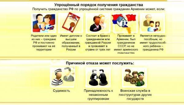 Как получить гражданство Азербайджана гражданину РФ в 2020 году: оформление, список документов