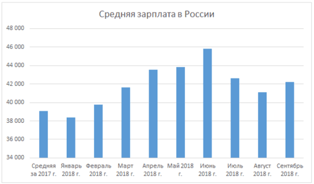Какую сумму составляет средняя заработная плата в Казани в 2020 году