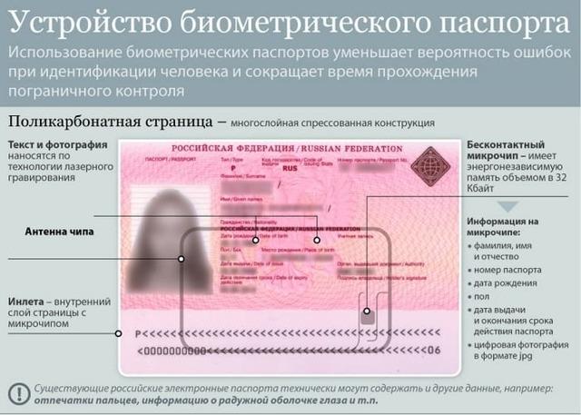 Биометрический паспорт: что это такое и как его получить?