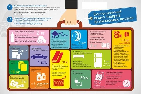 Таможенные правила Узбекистана в 2020 году: ввоз и вывоз товаров